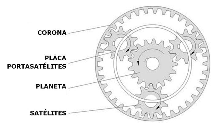 Como funciona un sistema de engranajes planetarios